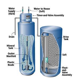 Funcionamiento de un Suavizador de agua para calderas
